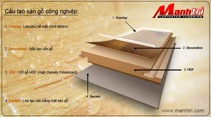 Cấu tạo sàn gỗ công nghiệp