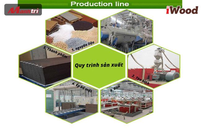 Quy trình sản xuất của Gỗ nhựa Composite iWood
